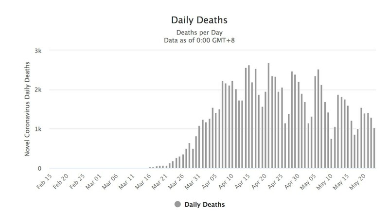 5 24 2020 Daily Deaths Chart